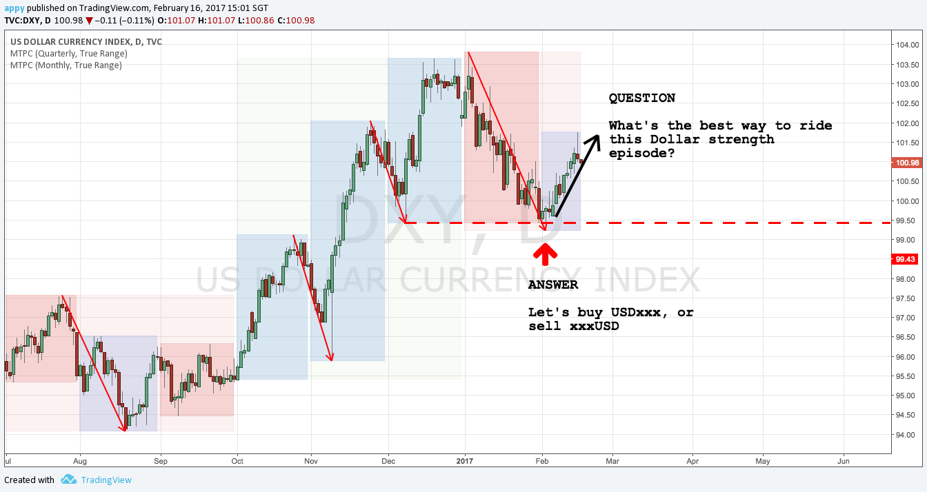 DXY daily chart July 2016 - present