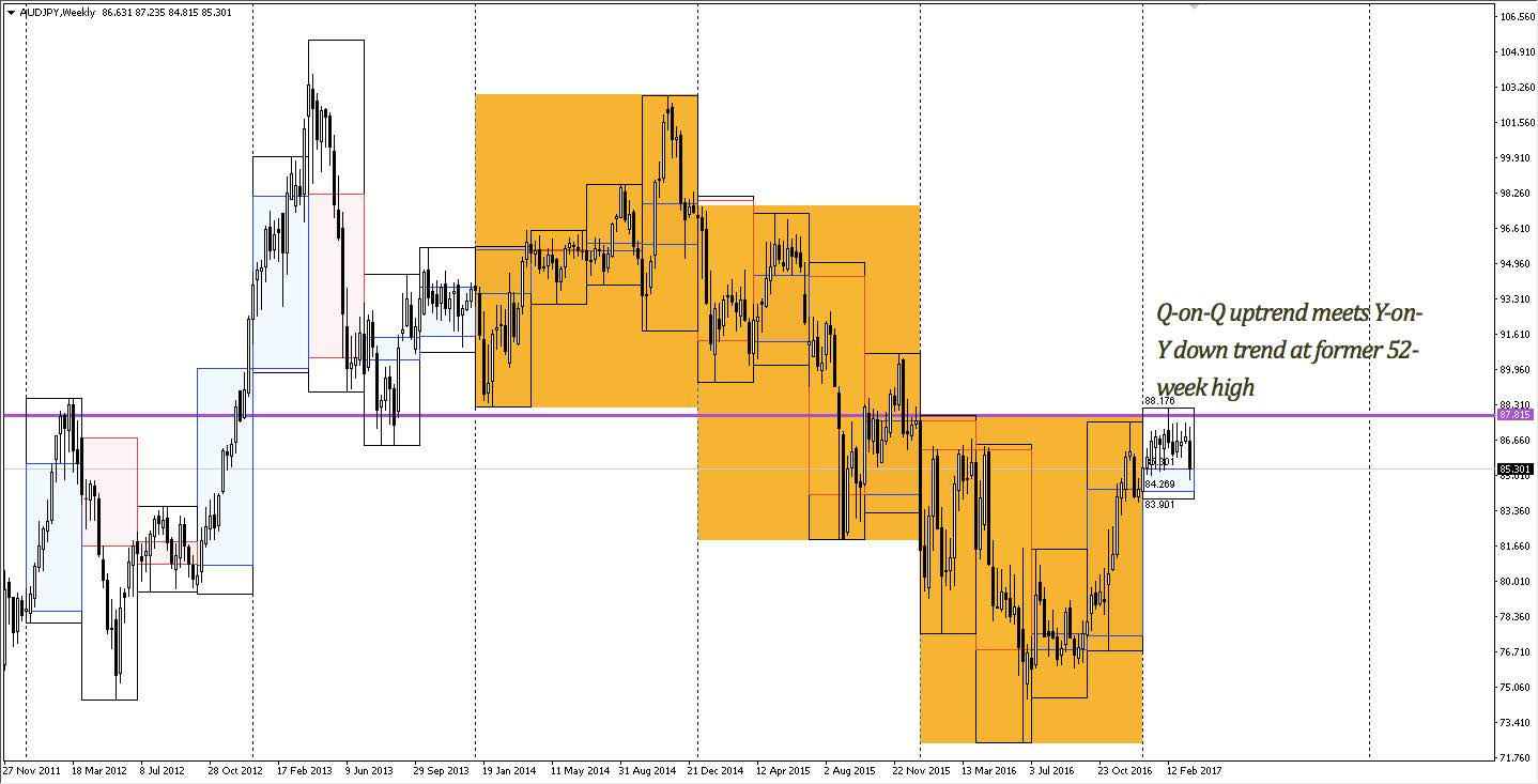 AUDJPY weekly chart from November 2011 - present