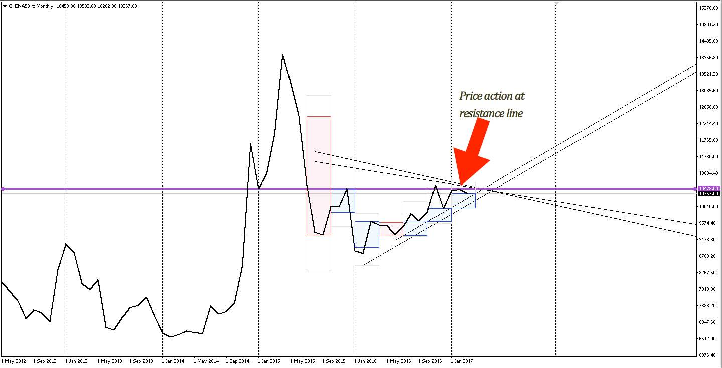 China A50 monthly line chart from May 2012 - present