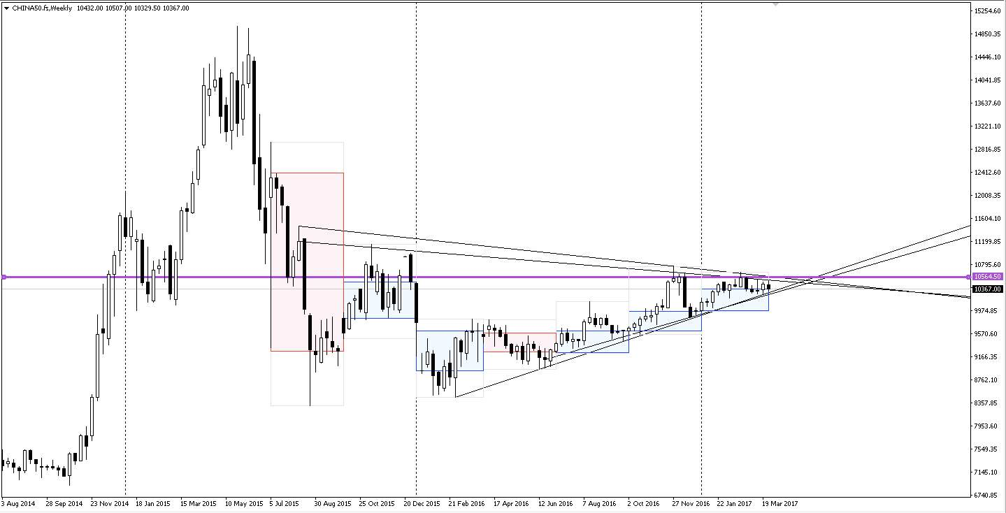 China A50 weekly chart August 2014 - present