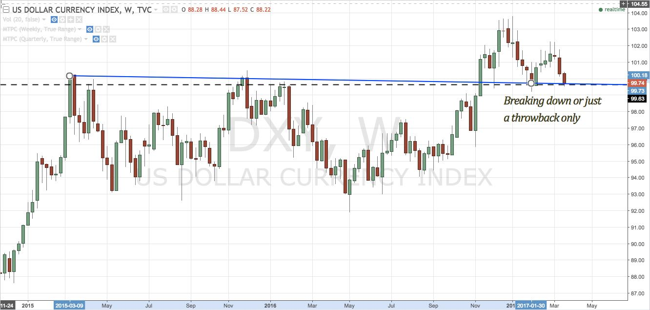 DXY weekly chart 2015 to present