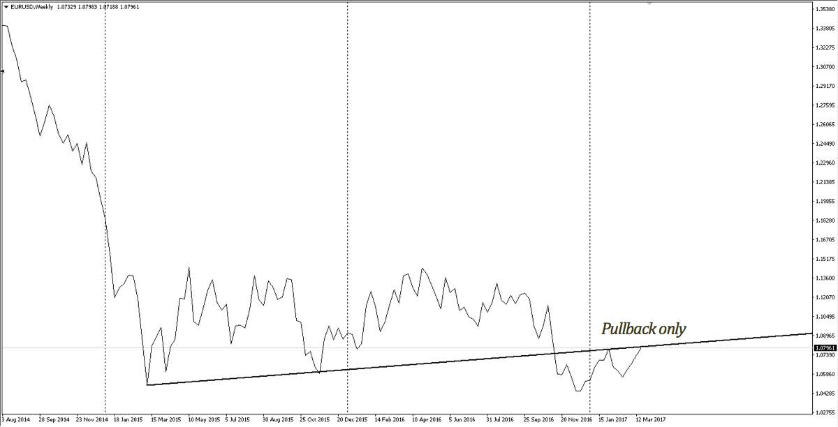 EURUSD weekly chart from August 2014 - present