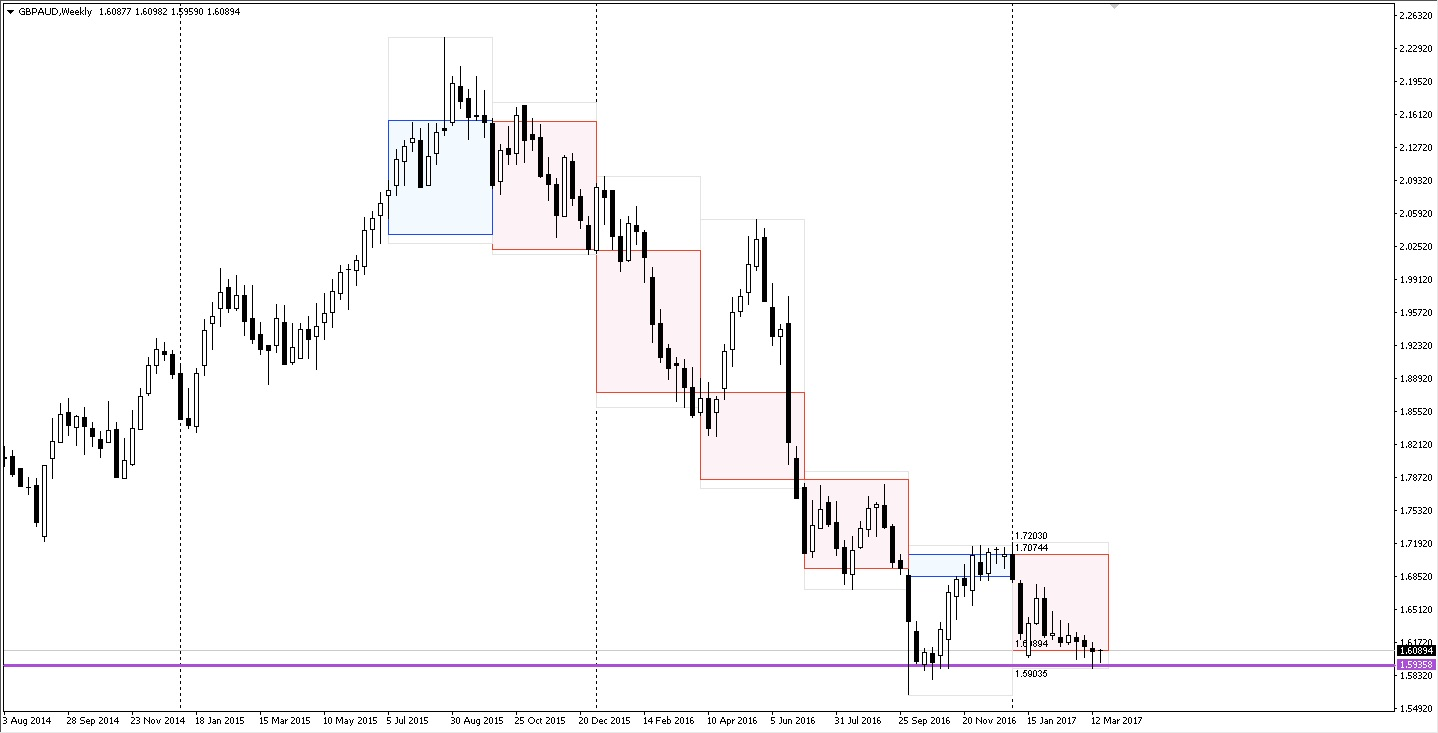 GBPAUD weekly time frame