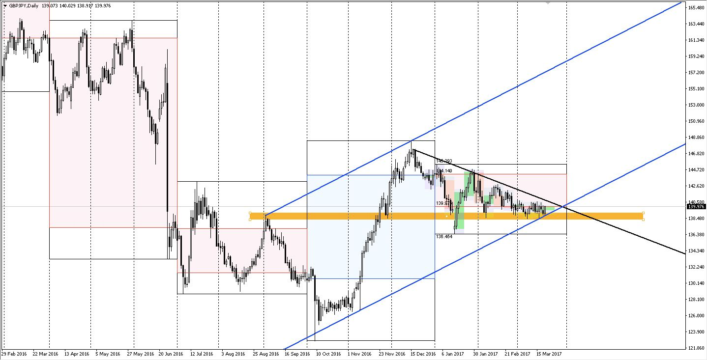 GBPJPY daily time frame