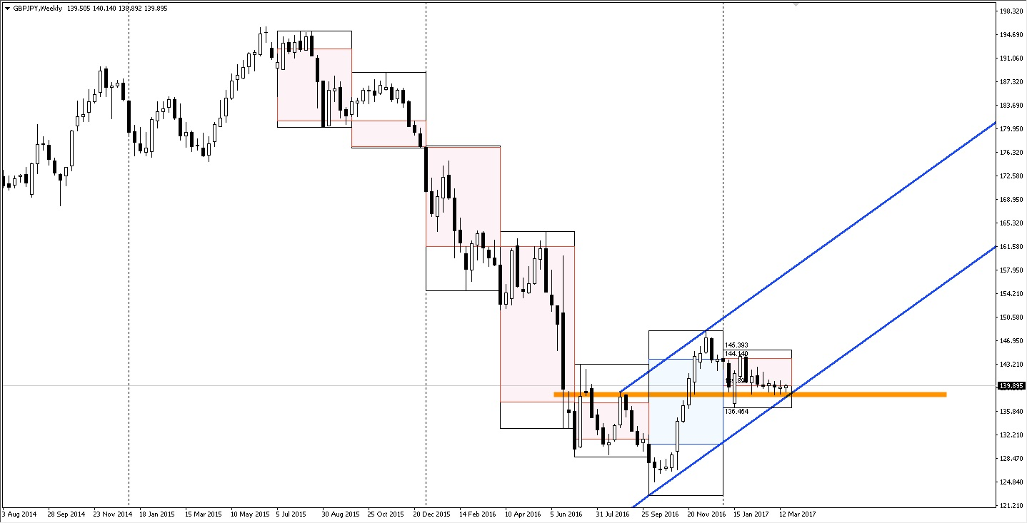 GBPJPY weekly time frame
