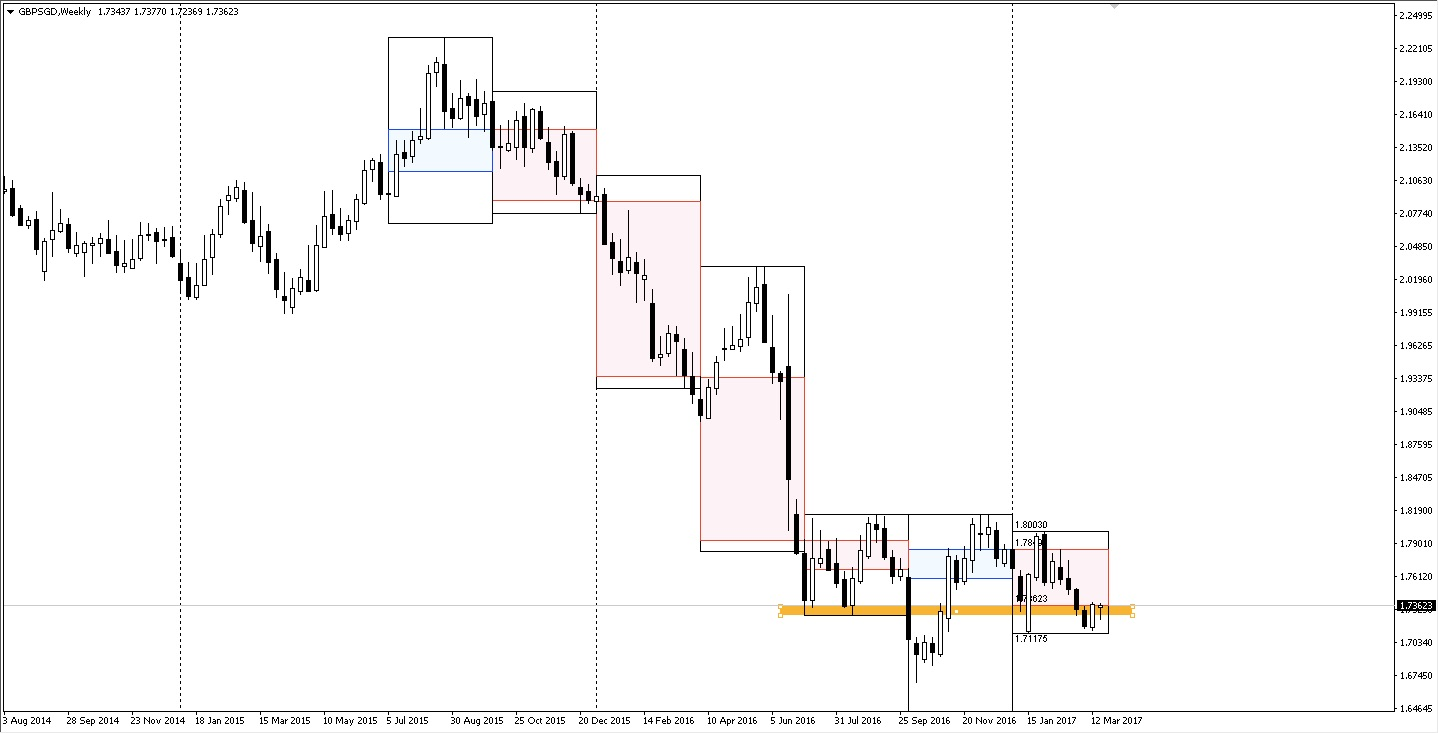 GBPSGD weekly time frame