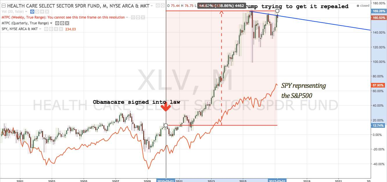 XLV monthly chart from 1999 - present