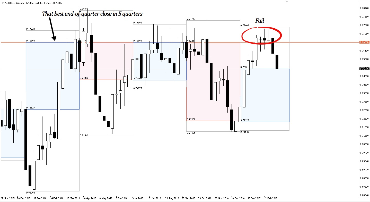 AUDUSD fails at significant level