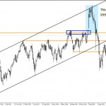 Hang Seng Index next projected level at 25000 a previous tried and tested level
