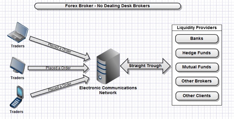 Setup of a 'No Dealing Desk Broker'