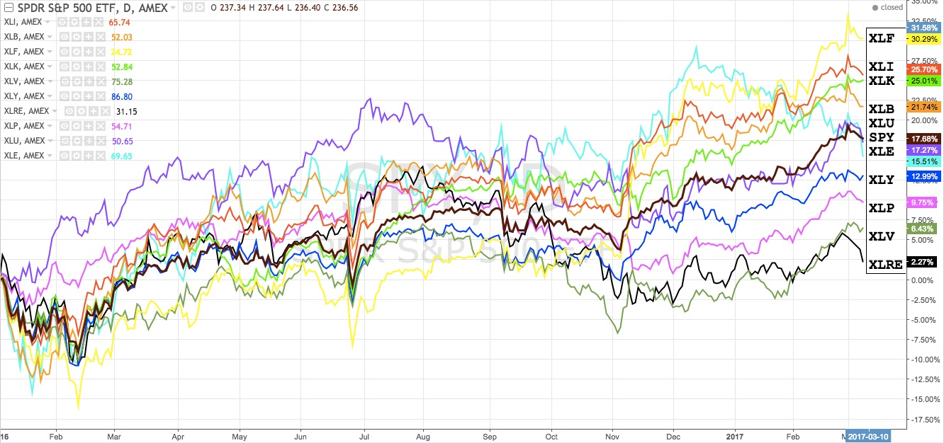 Overlay of S&P500 ETF and associated sector funds; relative performance since 2016 to present