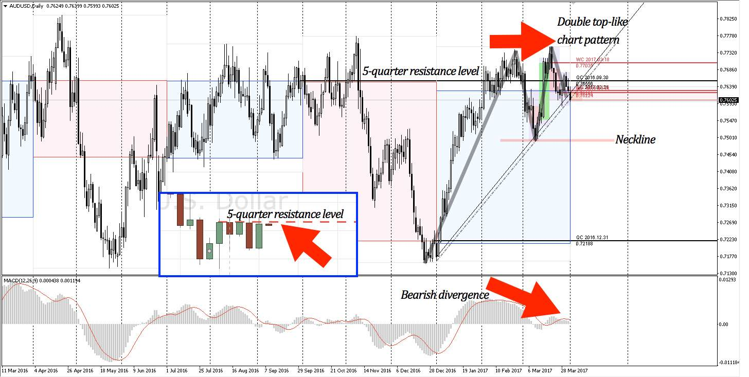 AUDUSD showing multiple elements converging for a bearish reversal
