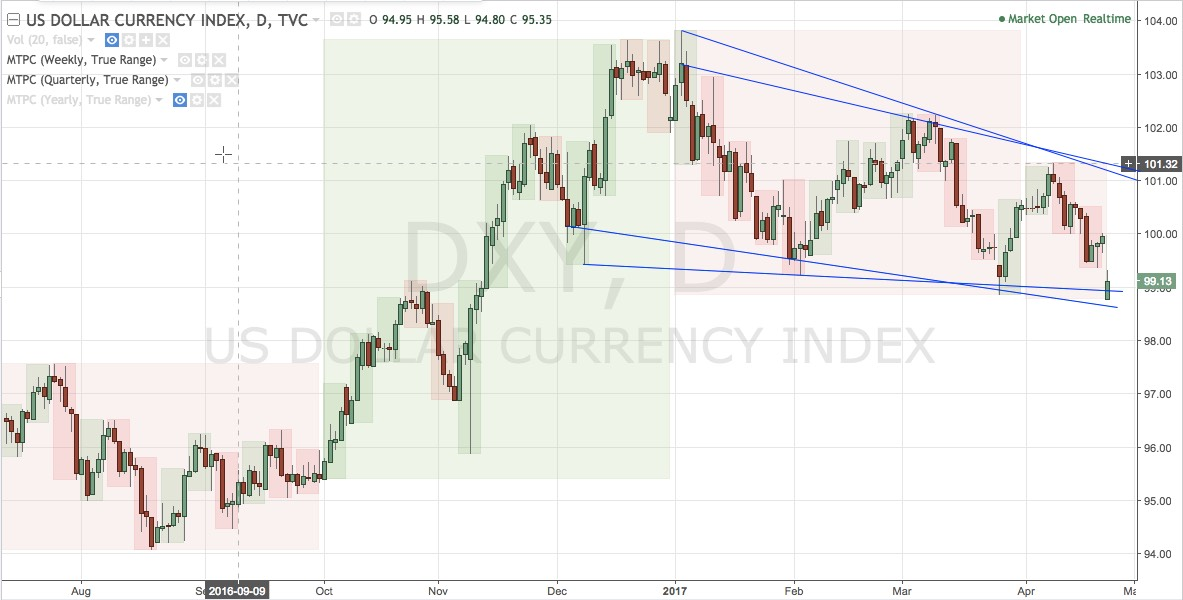 DXY daily chart, now at support