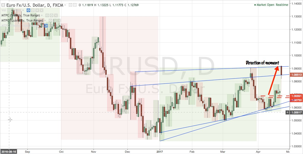 EURUSD daily chart from 16 August 2016 - present