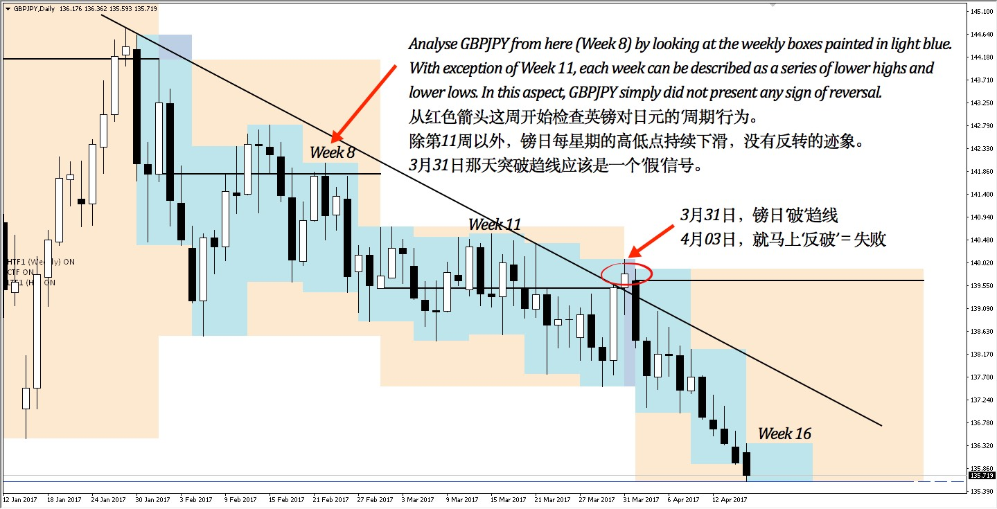 GBPJPY daily chart from 12 January 2017 - present
