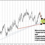 NZDUSD symmetrical triangle on daily chart