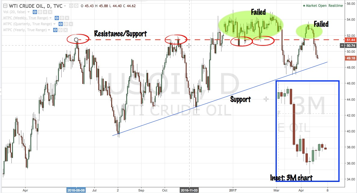 WTI daily chart with 3M chart inset