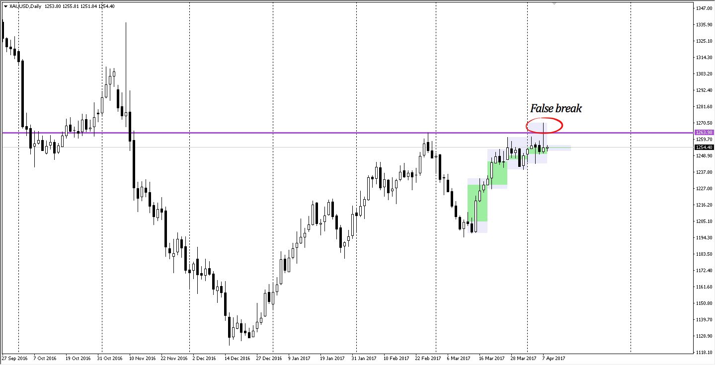XAUUSD daily chart, shows resistance and failed break at $1264