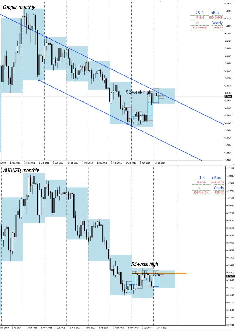 AUDUSD and Copper monthly chart from 2010 - present