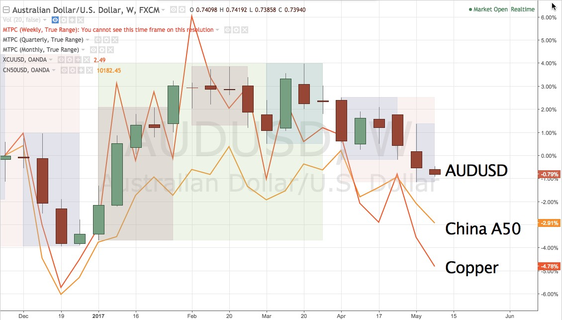 AUDUSD, China A50, Copper overlay, weekly chart December 2016 - present