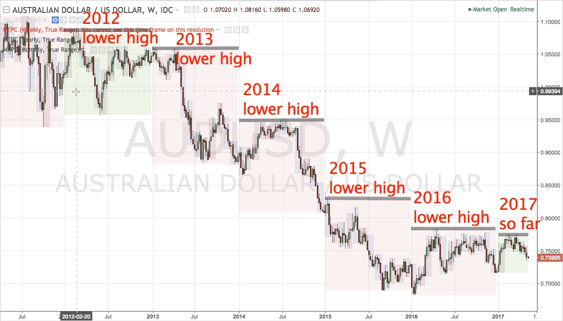AUDUSD lower year to year since 2013