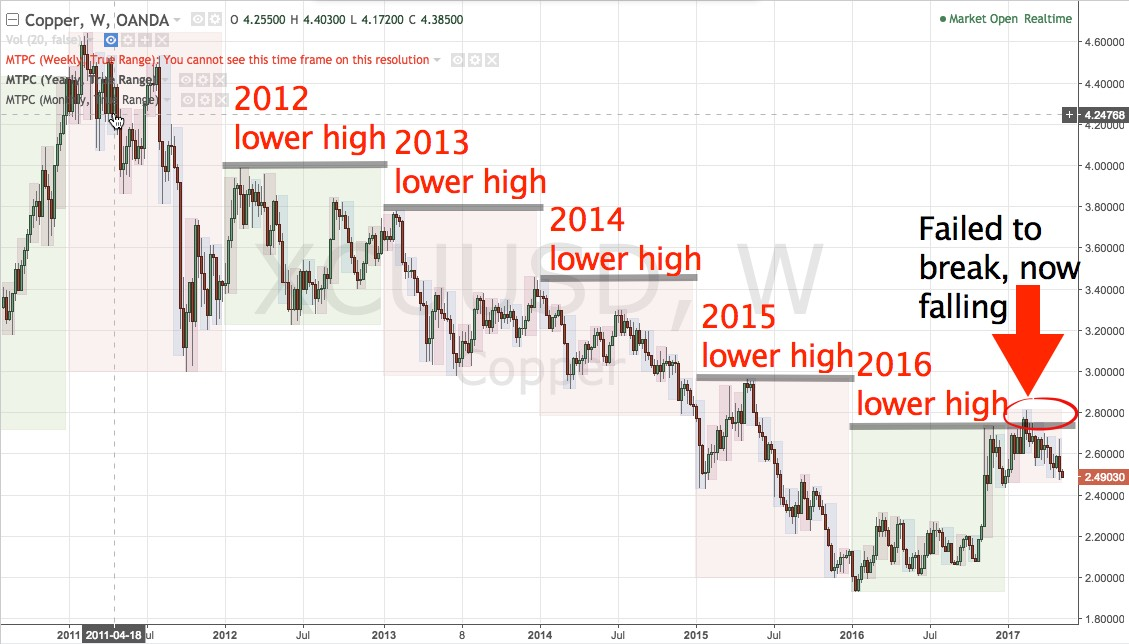 Copper lower year to year since 2012
