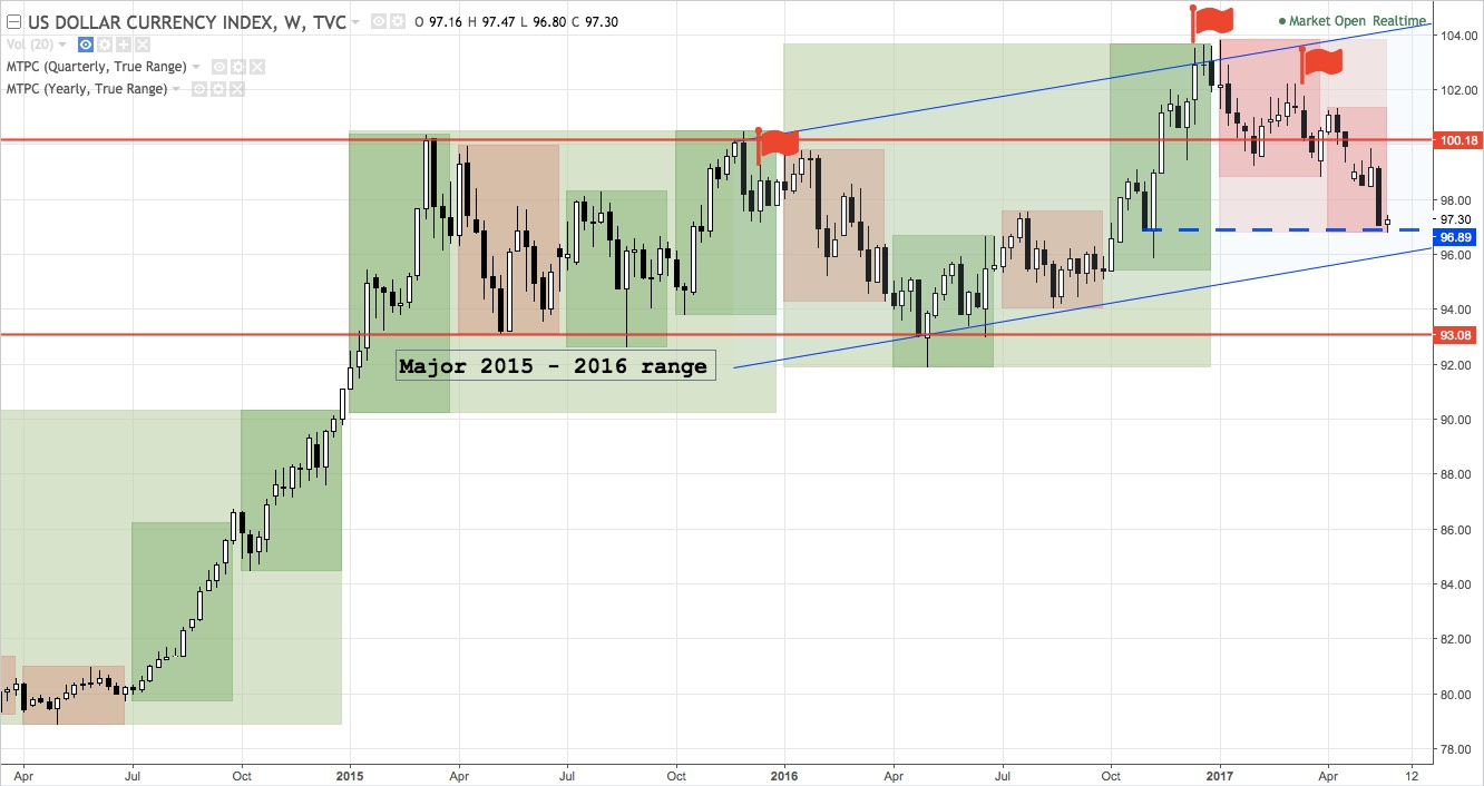 Weekly chart of DXY, April 2014 - present
