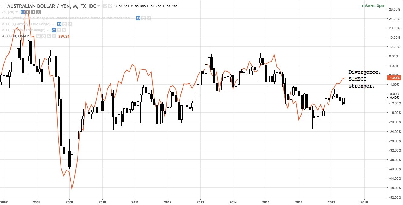 AUDJPY, SiMSCI overlay shows divergence