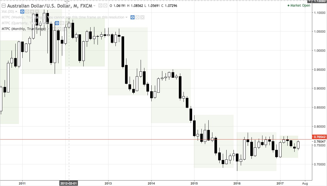 AUDUSD monthly chart mid-2010 to present