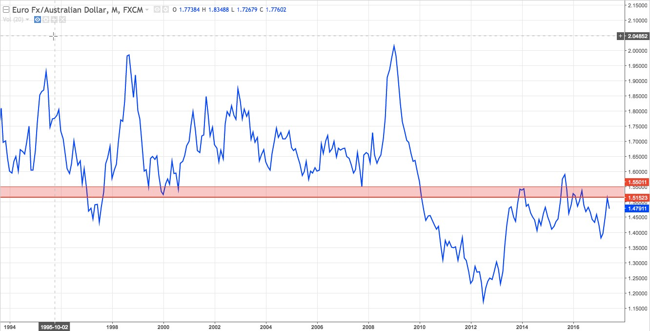 EURAUD monthly line chart 1994 - present