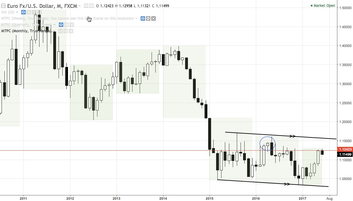 EURUSD monthly chart mid-2010 - present