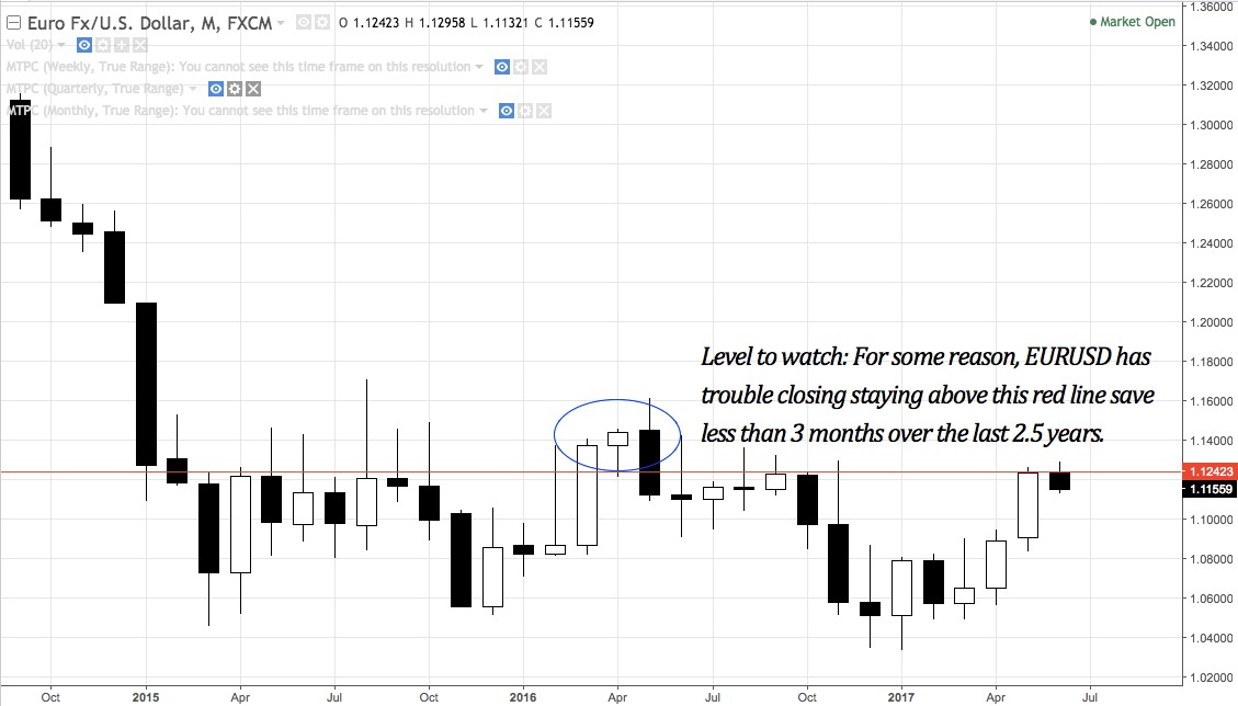EURUSD monthly chart from September 2014 - present