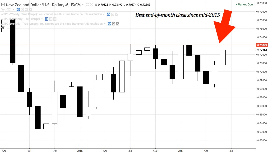 NZDUSD monthly chart April 2015 - present