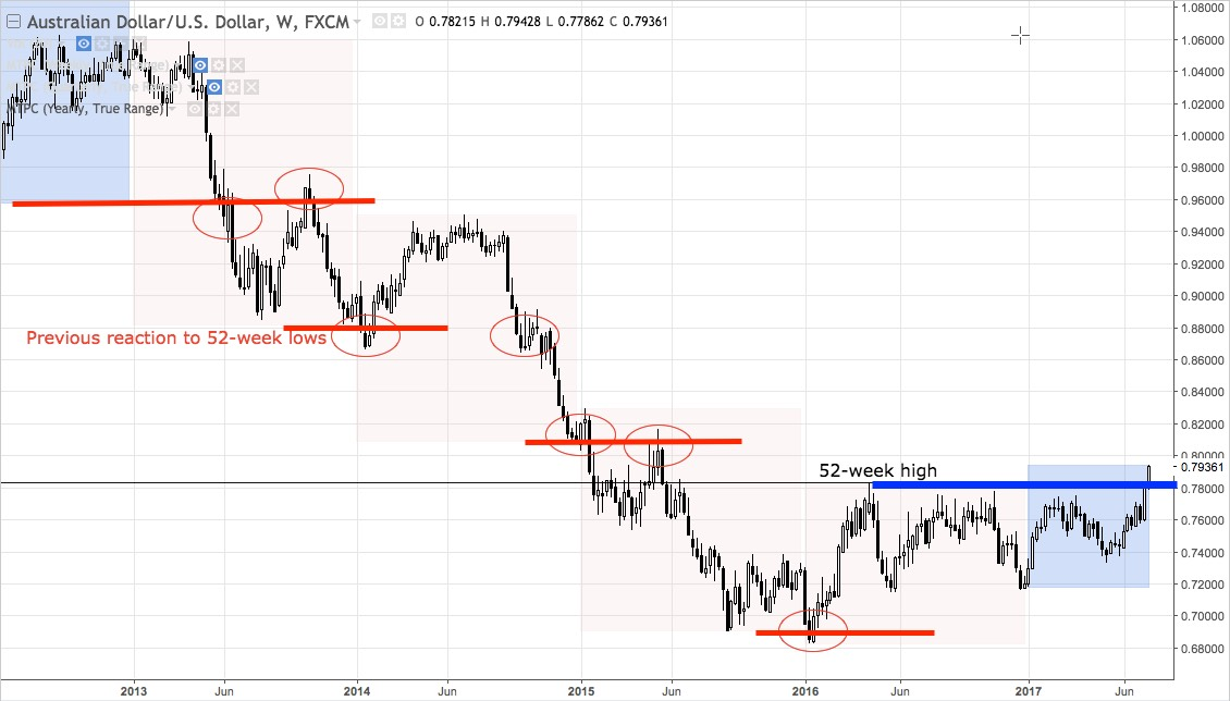 AUDUSD weekly chart from 2012 - present