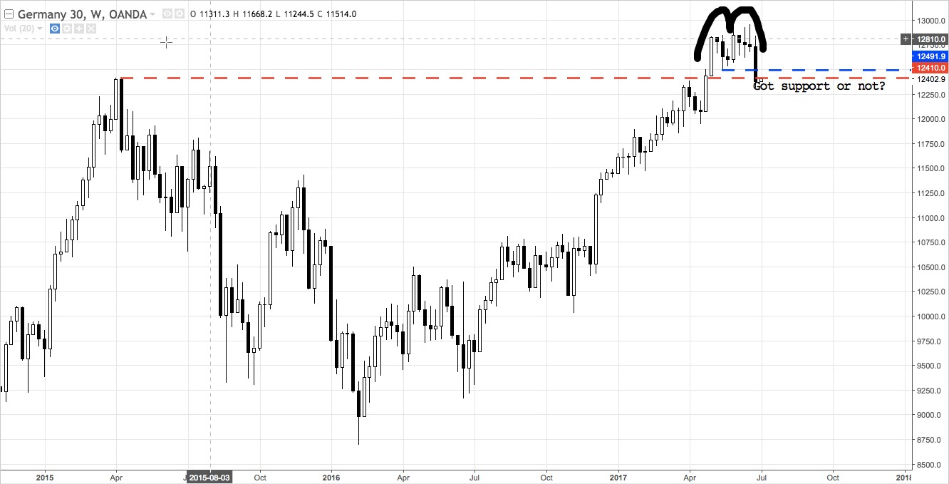 DAX30 weekly chart