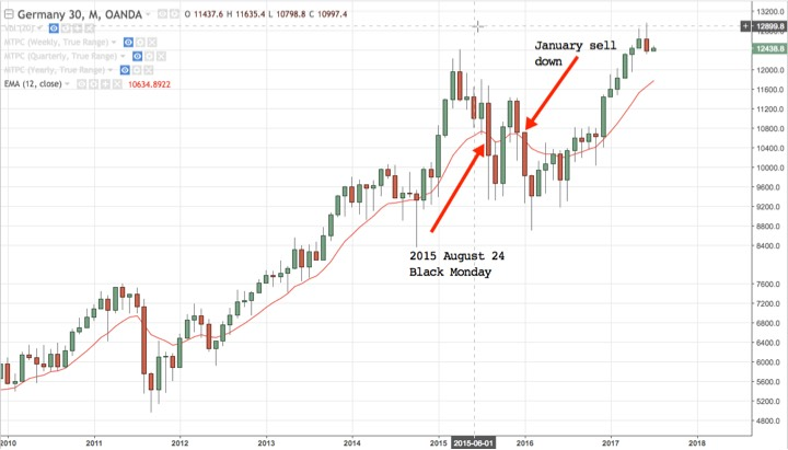 DAX30 monthly chart 2010 - present