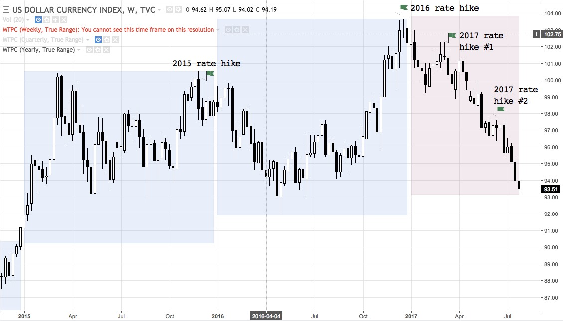 DXY weekly chart 2015 - present