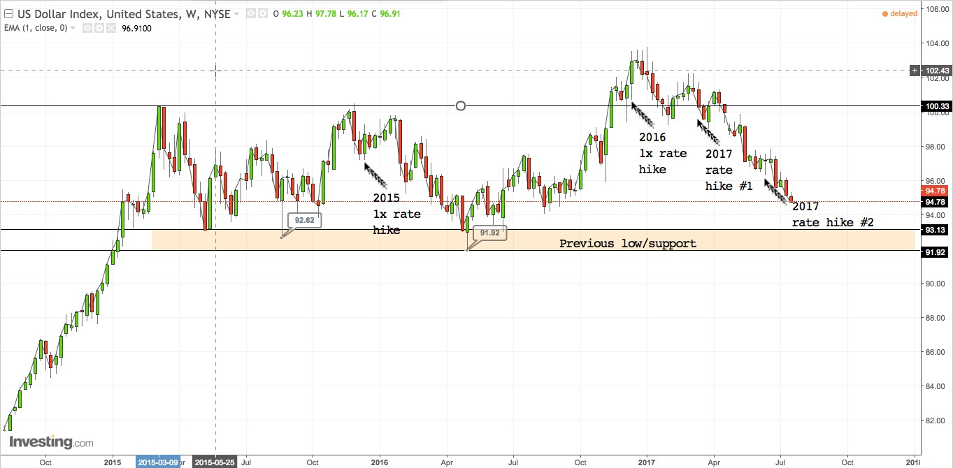 DXY weekly chart Q4 2014 - present