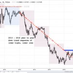 AUDUSD weekly chart 2010 - present