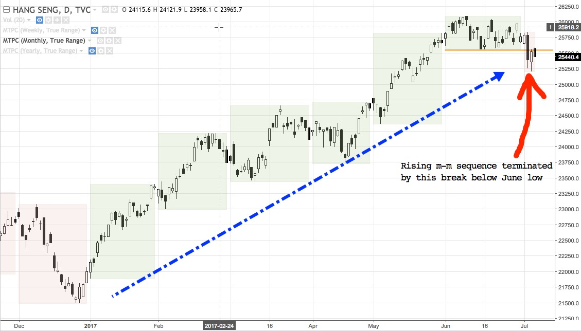 HSI Daily chart Dec 2016 - present
