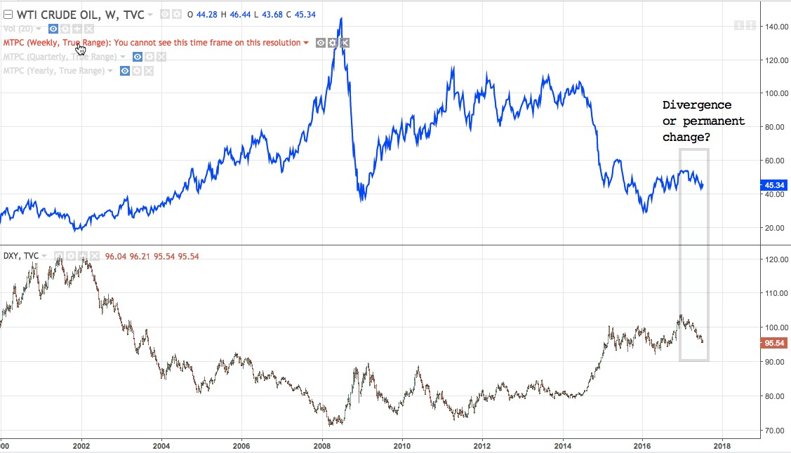 WTI (Top) vs DXY weekly chart from Y2000 to present