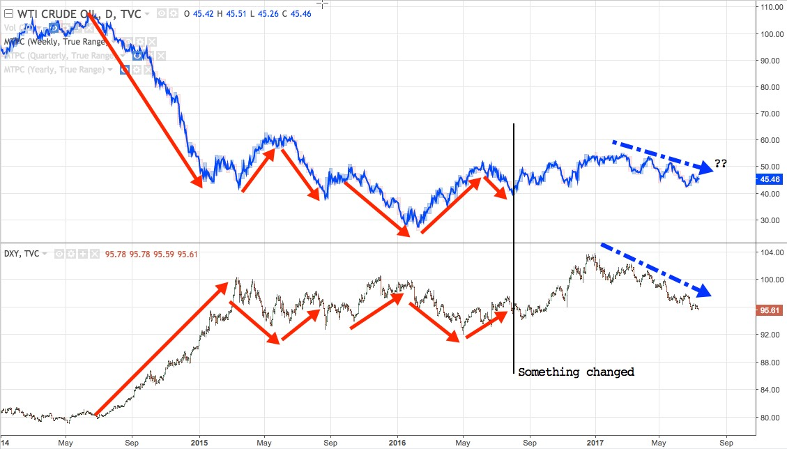 WTI (Top) vs DXY daily chart from mid-2014 to present