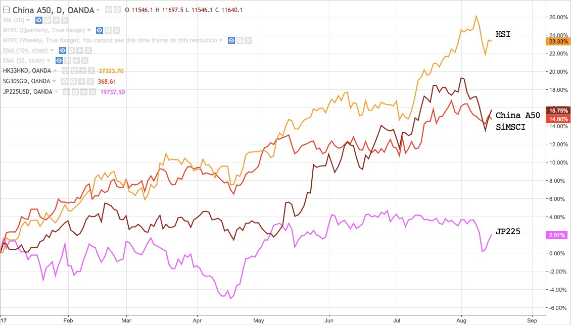 Overlay of China A50, Hang Seng, SiMSCI and Nikkei 225