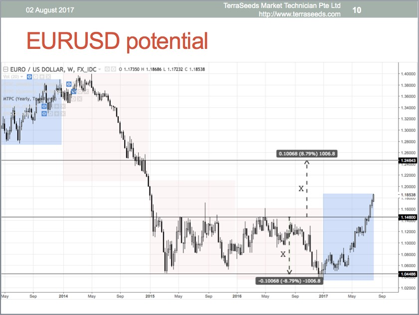 EURUSD weekly chart, slide done on 02 August