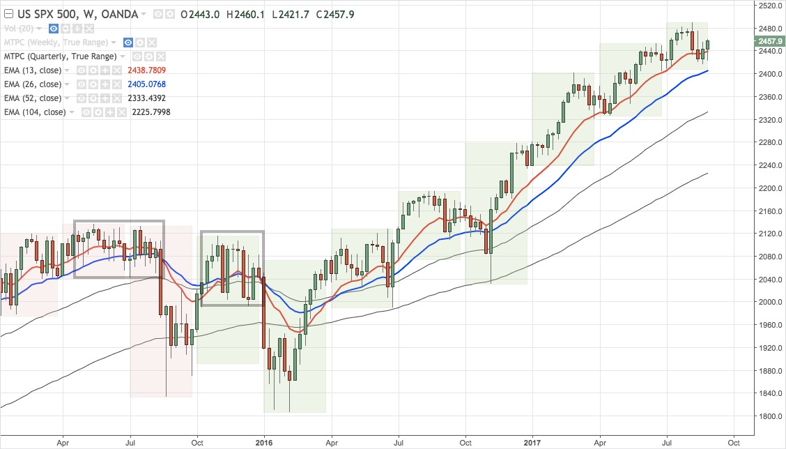 SPX500 (CFD) weekly chart January 2015 - present