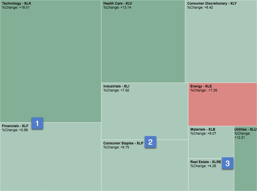 SectorSPDR heatmap of US sectors performance YTD