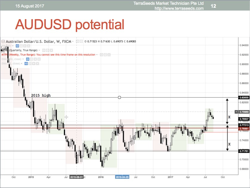 AUDUSD weekly chart, slide done on 15 August
