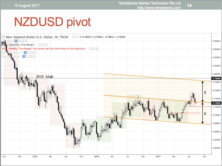 NZDUSD weekly chart, slide done on 15 August