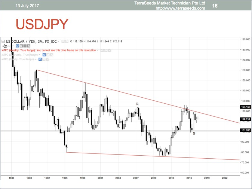 USDJPY 3m (quarterly) chart, slide done on 13 July