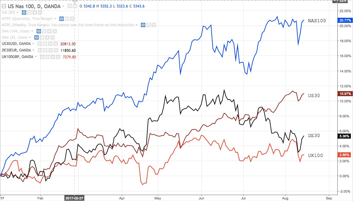 Overlay of DJ30, Nasdaq100, Dax30 and FTSE100
